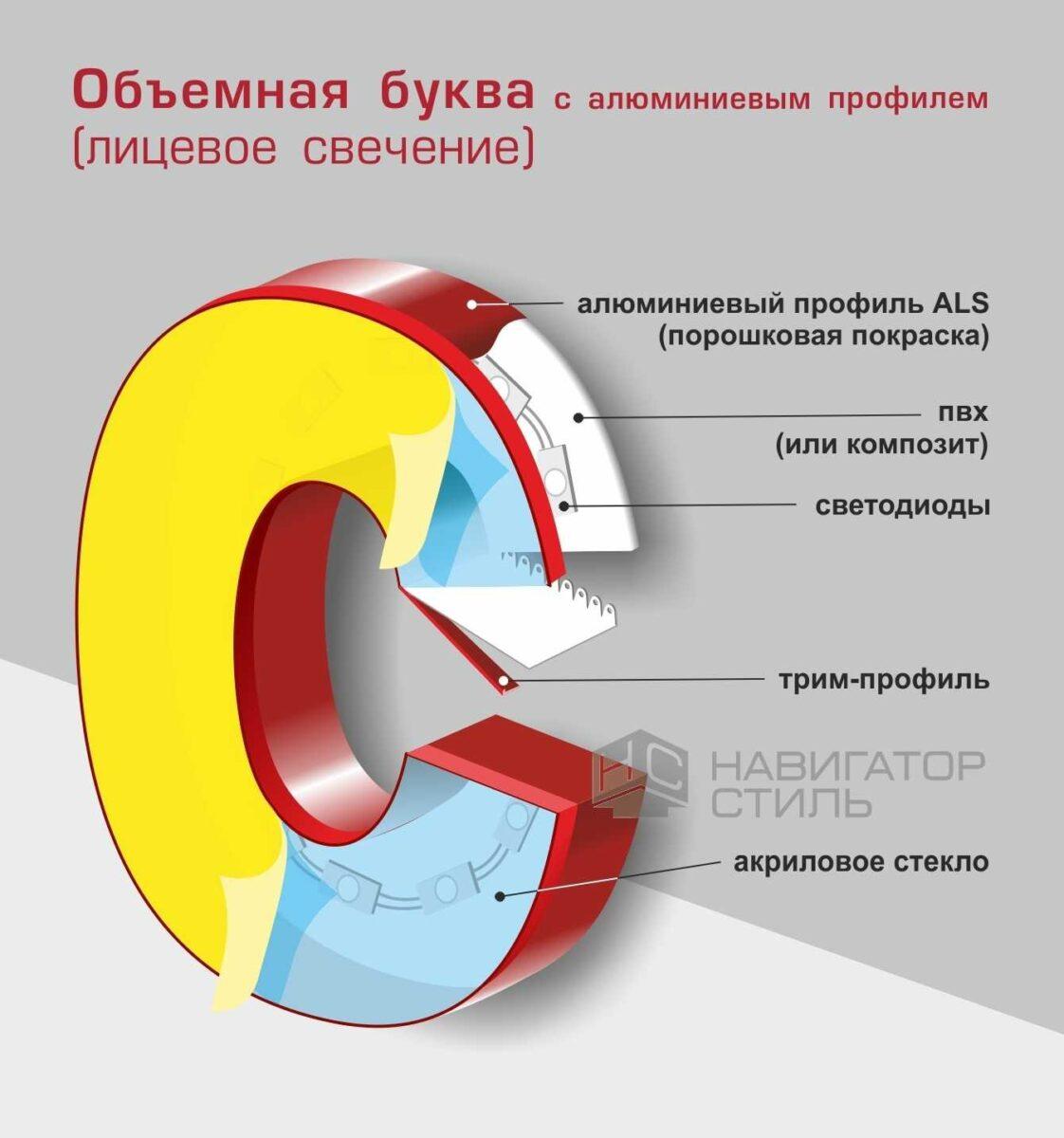 Объемная буква алюминиевый профиль